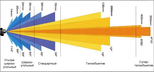 Угол захвата у объектива в зависимости от фокусного расстояния
